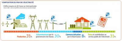 Décomposition du tarif de l'electricité